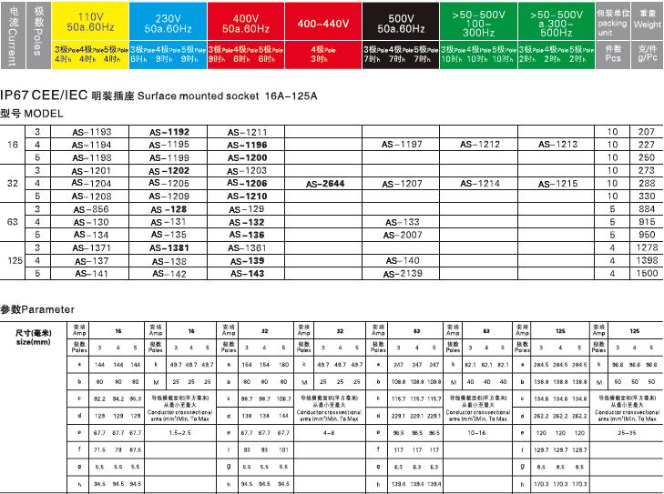 as-128-ip67